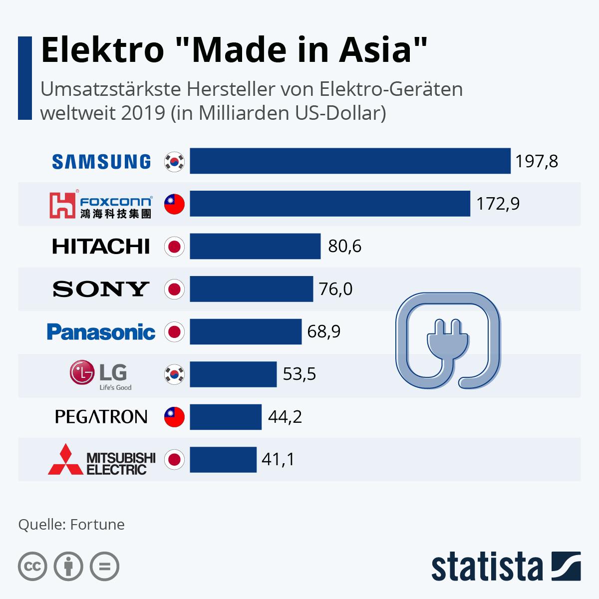 "Infografik: Elektro ""Made in Asia"" | Statista"