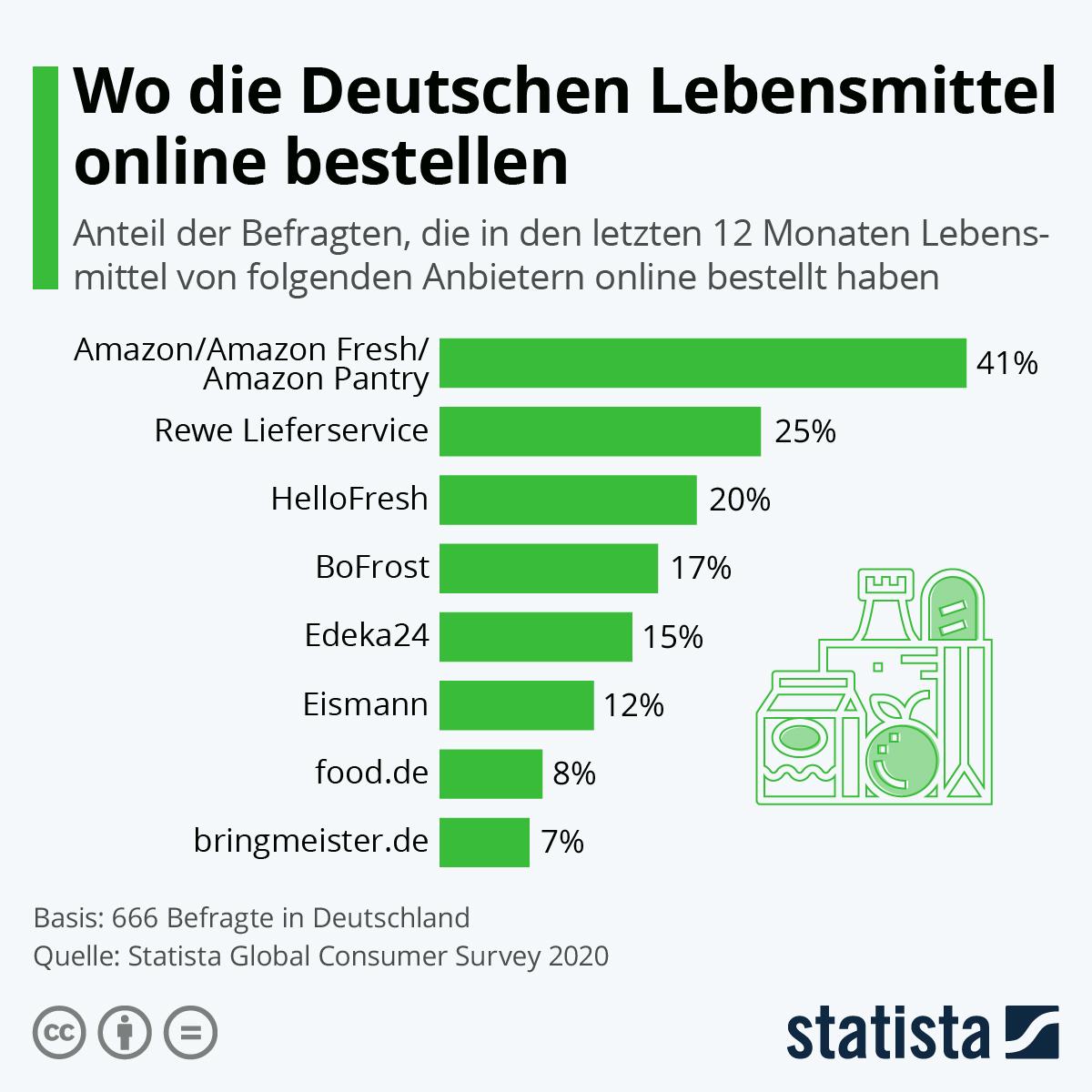 Infografik: Wo die Deutschen Lebensmittel online bestellen | Statista