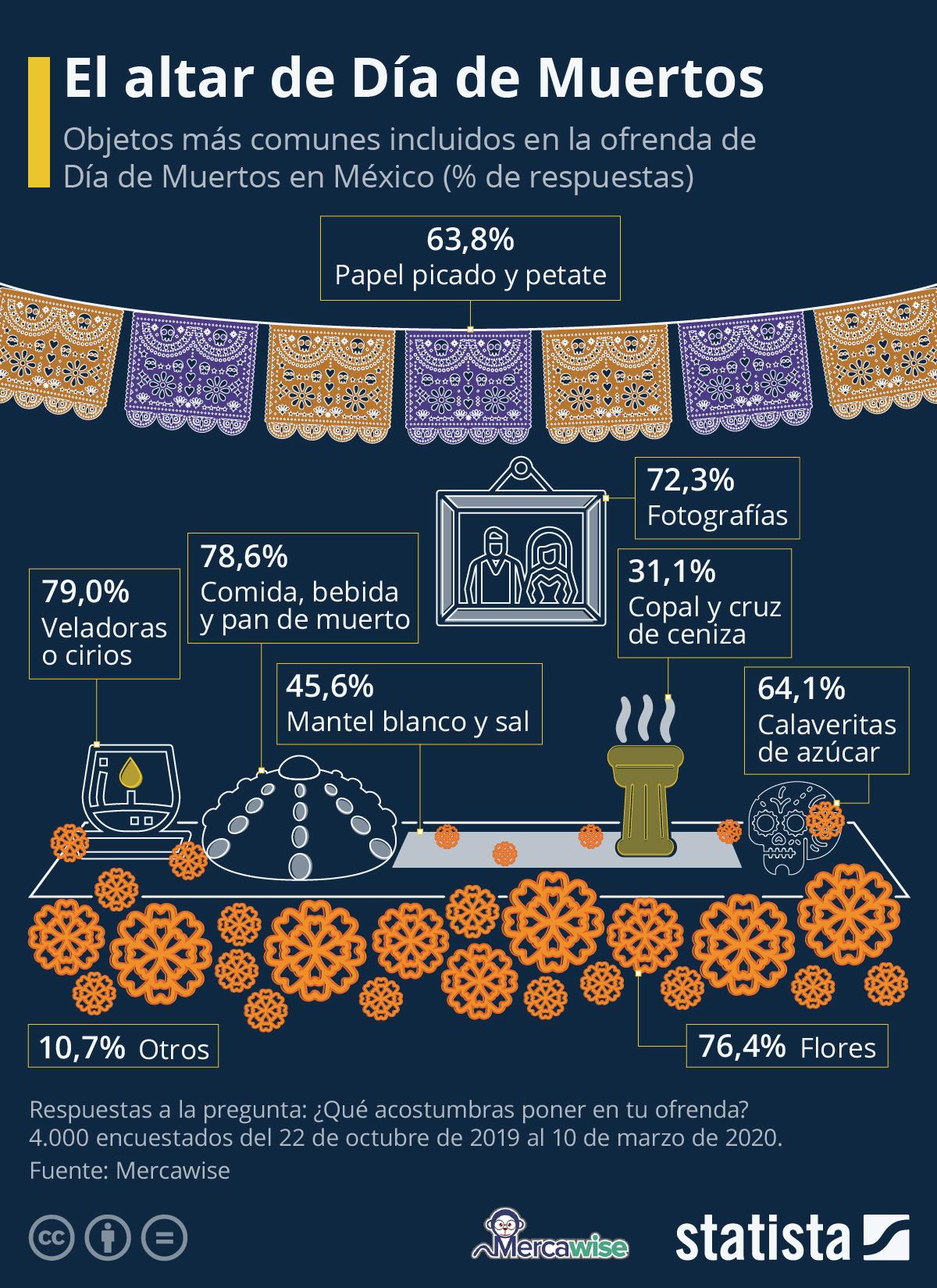 Infografía: Halloween o Día de Muertos: ¿Qué es más popular en México? | Statista