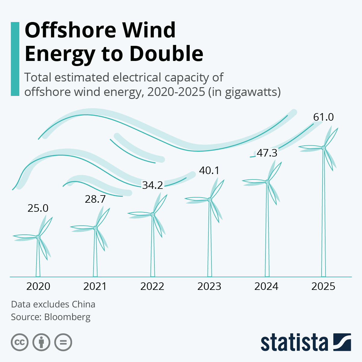 Infographic: Offshore Wind Energy to Double | Statista