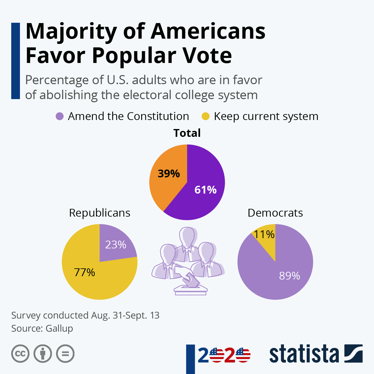 Infographic: Majority of Americans Favor Popular Vote | Statista