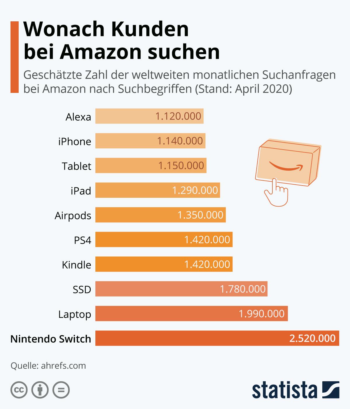 Amazon Suchanfragen 2020