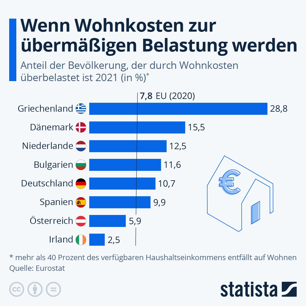Infografik: Wohnkosten belasten die Europäer_innen zunehmend | Statista