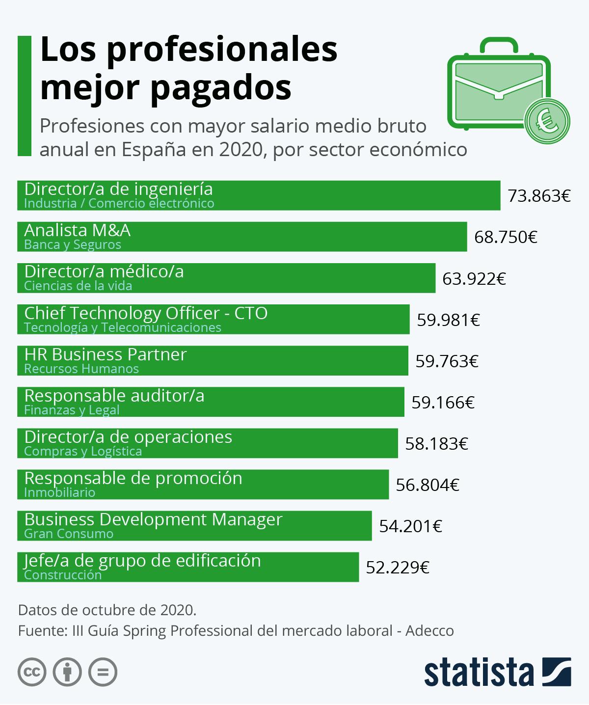 Infografía: Los profesionales con los sueldos más altos | Statista