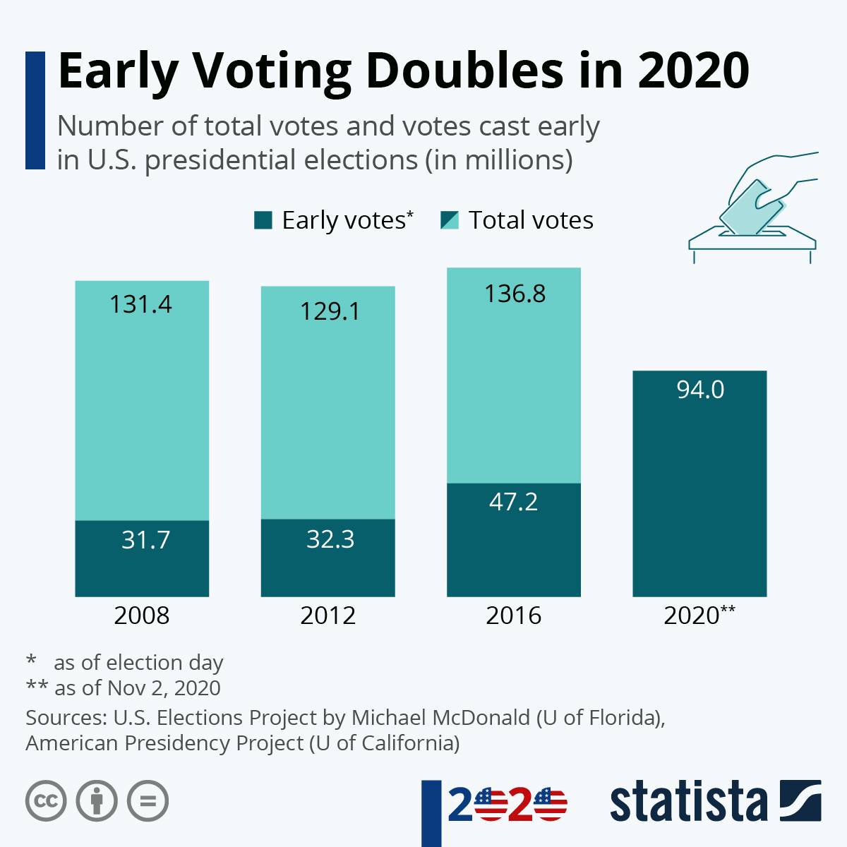 Infographic: Early Voting Doubles in 2020   Statista