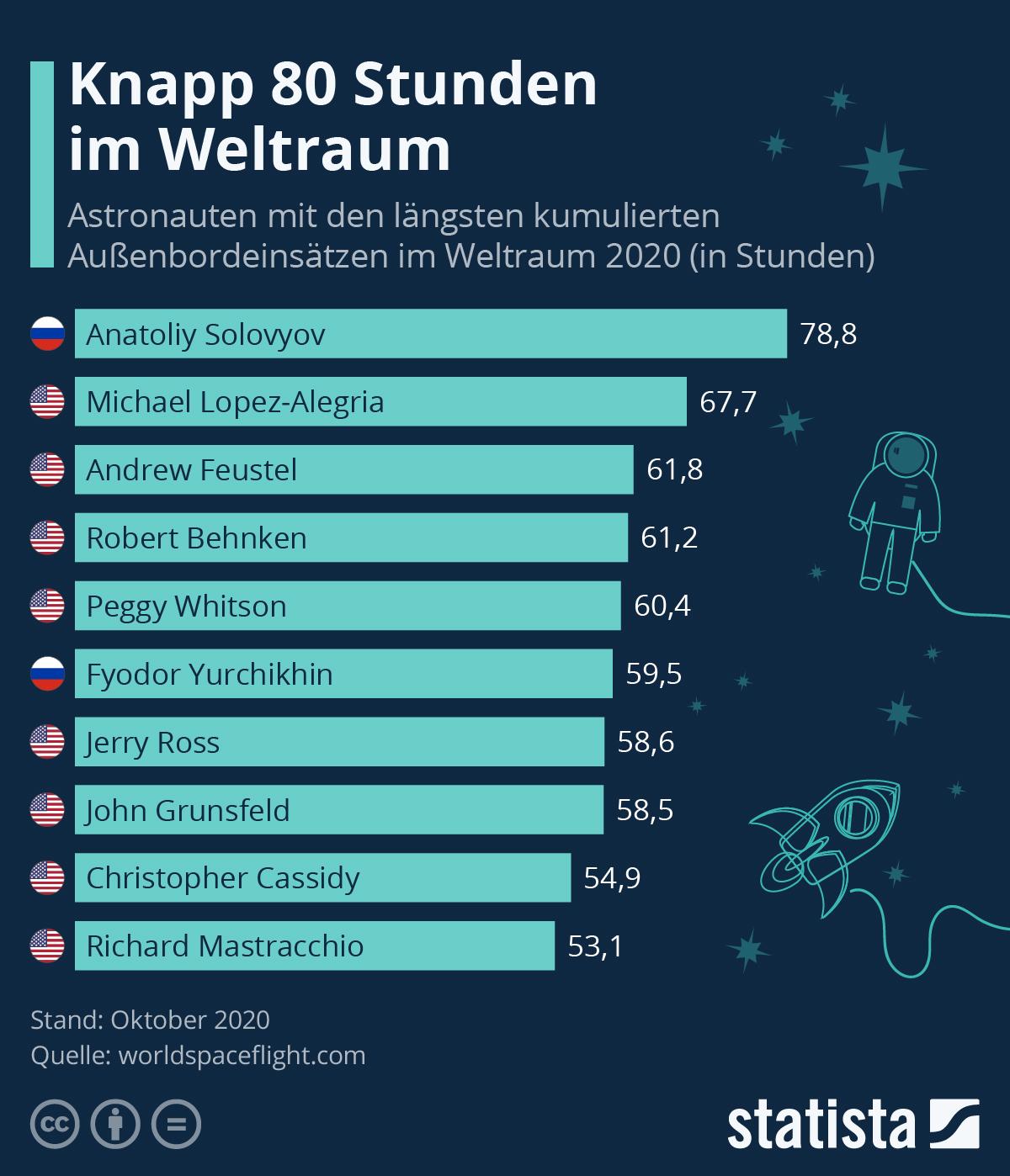 Infografik: Knapp 80 Stunden im Weltraum   Statista