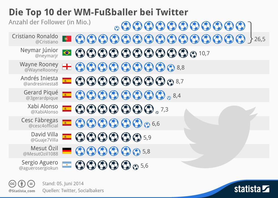 Infografik: Die Top 10 der WM-Fußballer bei Twitter   Statista