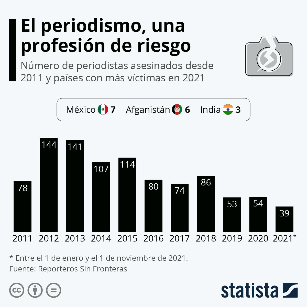 Infografía: Los países más peligrosos para ejercer el periodismo en 2020 | Statista