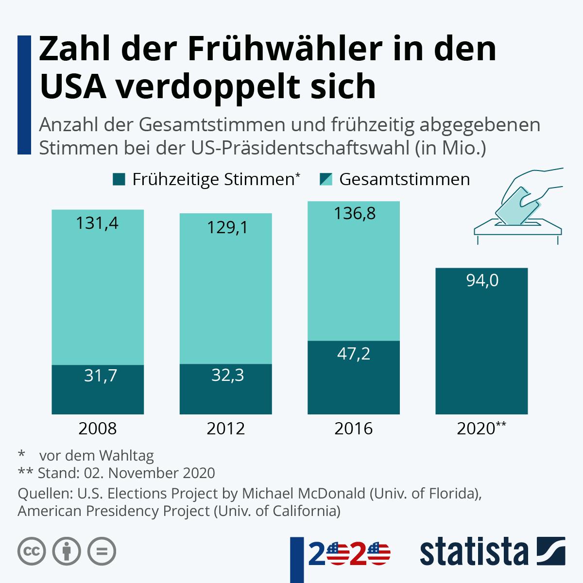 Infografik: Zahl der Frühwähler_innen in den USA verdoppelt sich | Statista