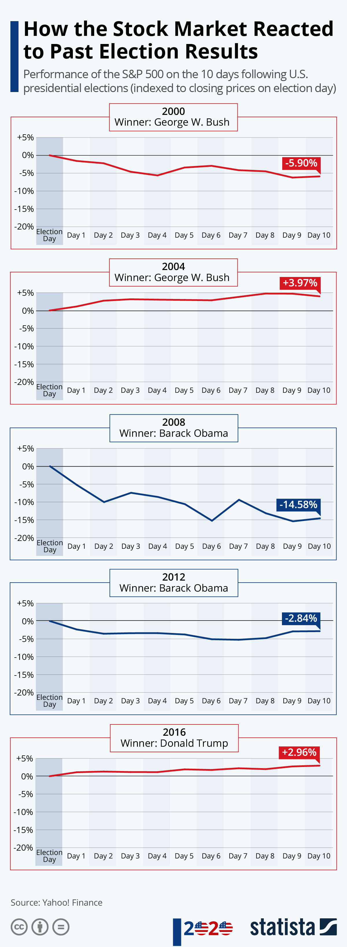 Infographic: How the Stock Market Reacted to Past Election Results   Statista