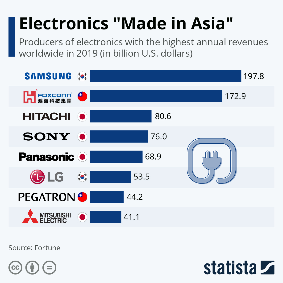 """Infographic: Electronics """"Made in Asia""""   Statista"""