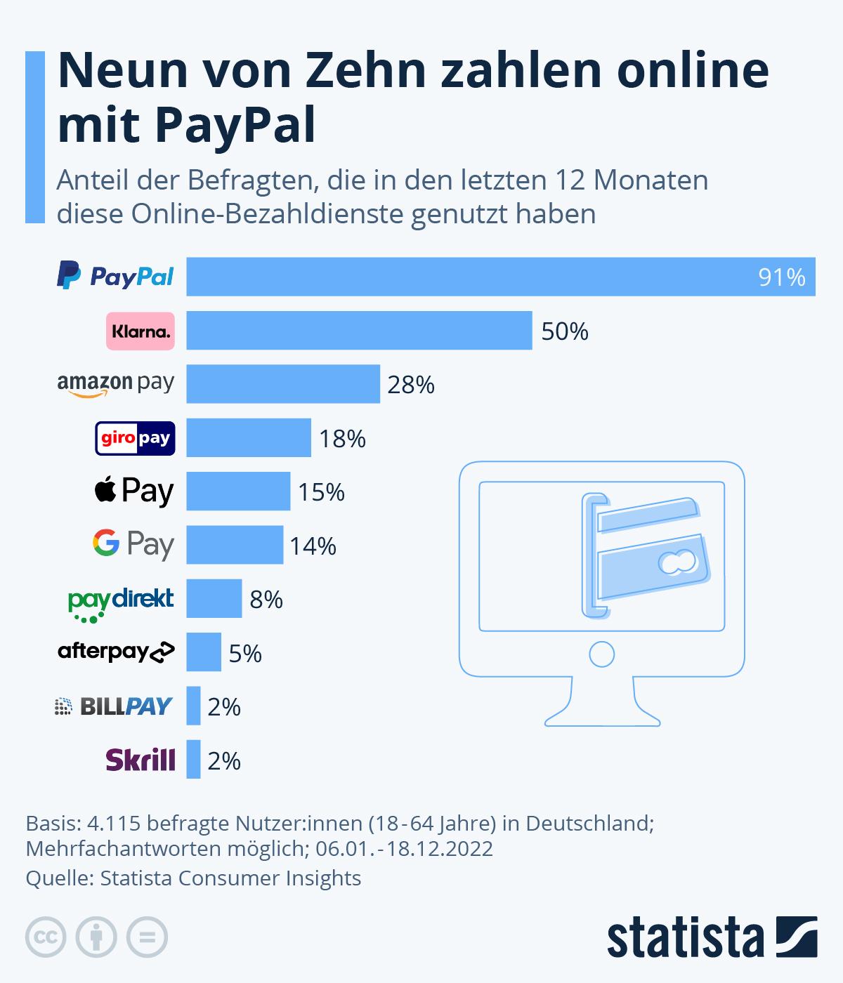 Infografik: PayPal ist die Nummer Eins der Online-Bezahldienste | Statista