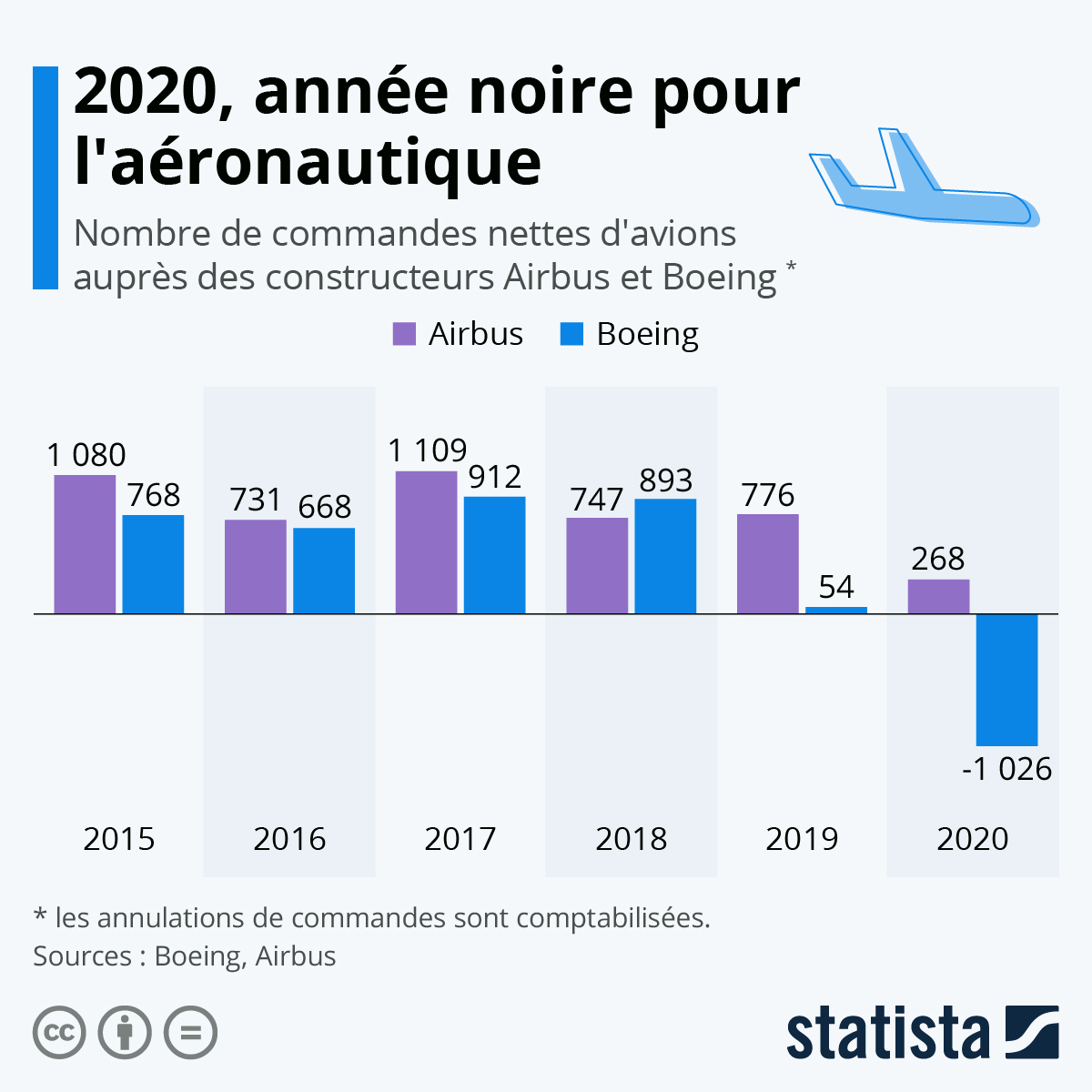 Infographie: 2020, année noire pour l'aéronautique | Statista