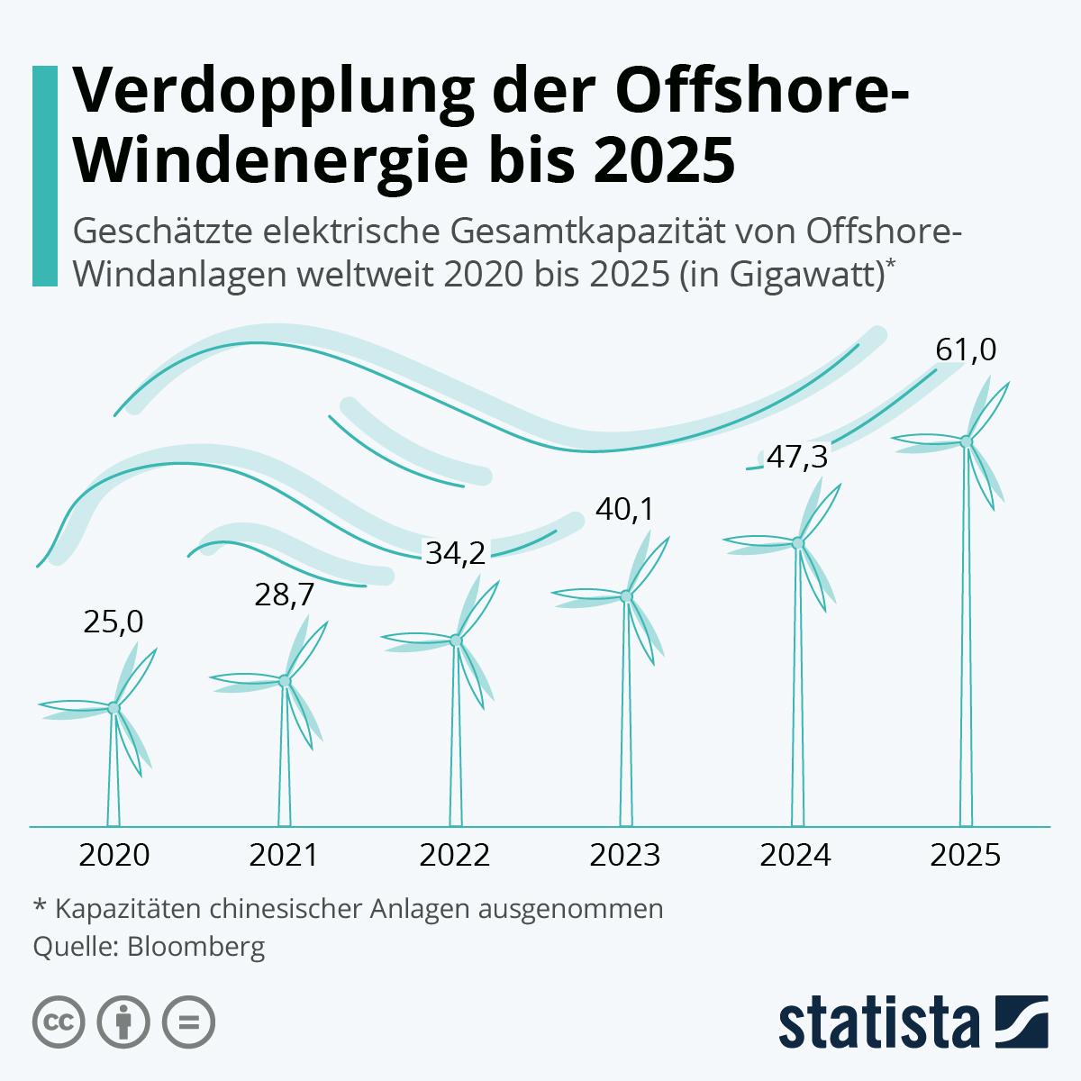Infografik: Verdopplung der Offshore-Windenergie bis 2025   Statista