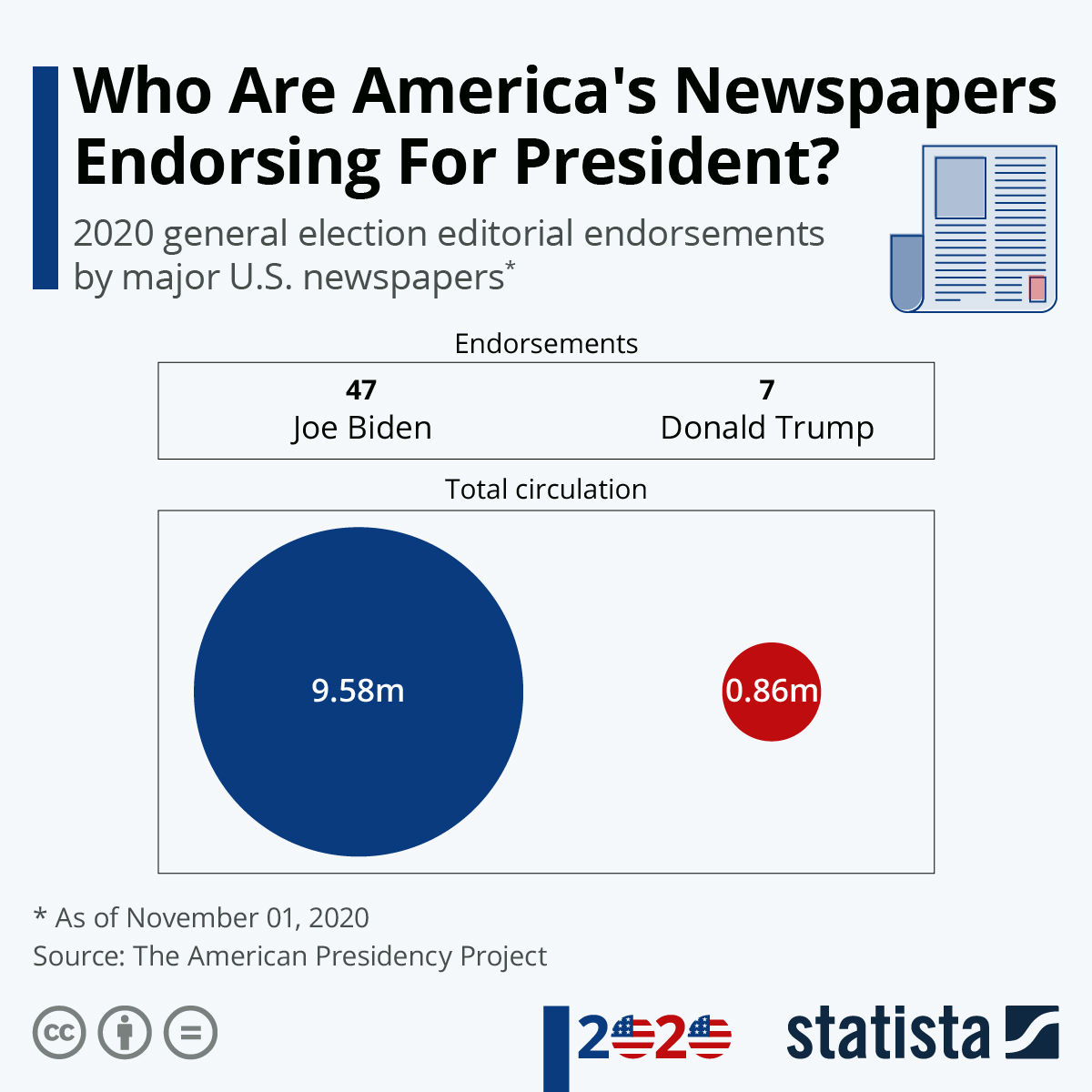 Infographic: Who Are America's Newspapers Endorsing For President? | Statista