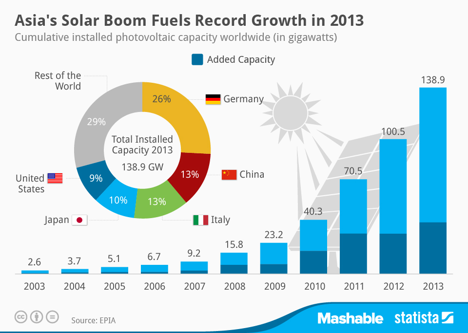 Infographic: Asia's Solar Boom Fuels Record Growth in 2013  | Statista