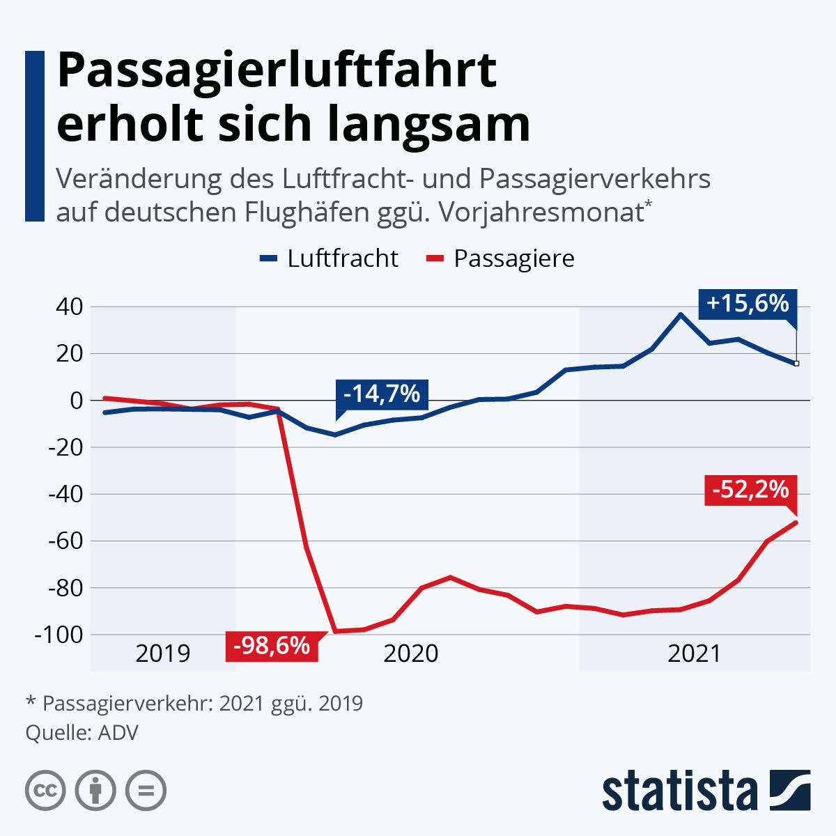 Infografik: So entwickeln sich Cargo- und Passagierluftfahrt | Statista