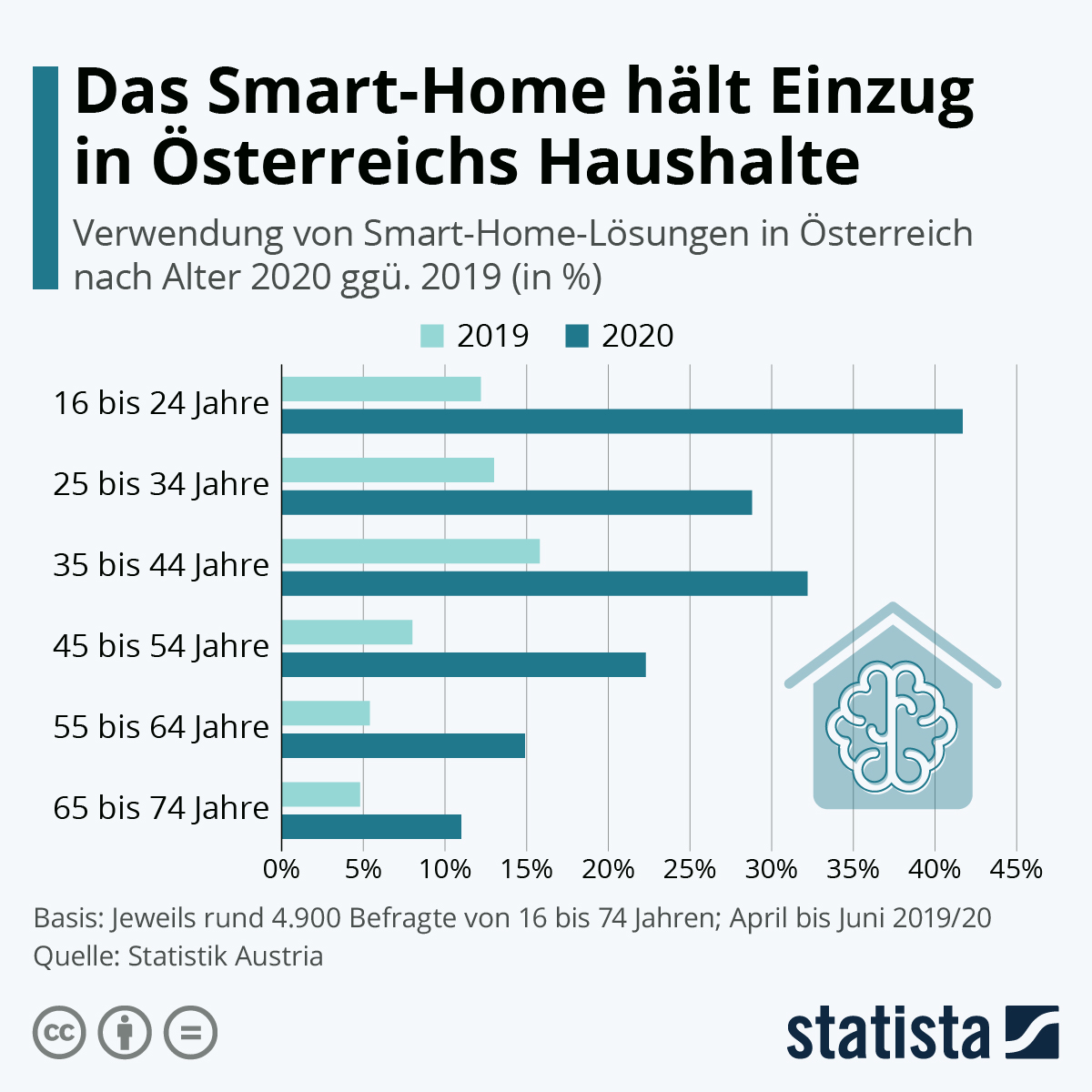 Infografik: Das Smart-Home hält Einzug in Österreichs Haushalte | Statista