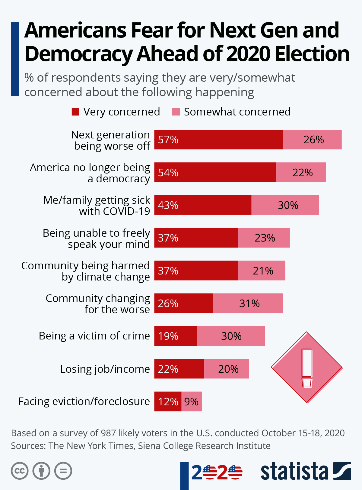 Infographic: Americans Fear for Next Gen and Democracy Ahead of 2020 Election   Statista