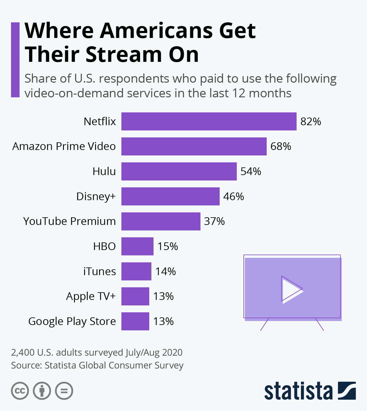Infographic: Where Americans Are Getting Their Stream On | Statista