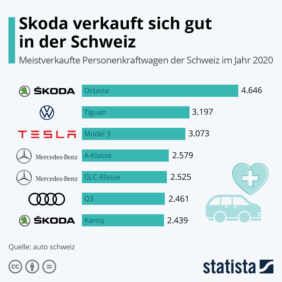 Infografik: Skoda verkauft sich gut in der Schweiz | Statista