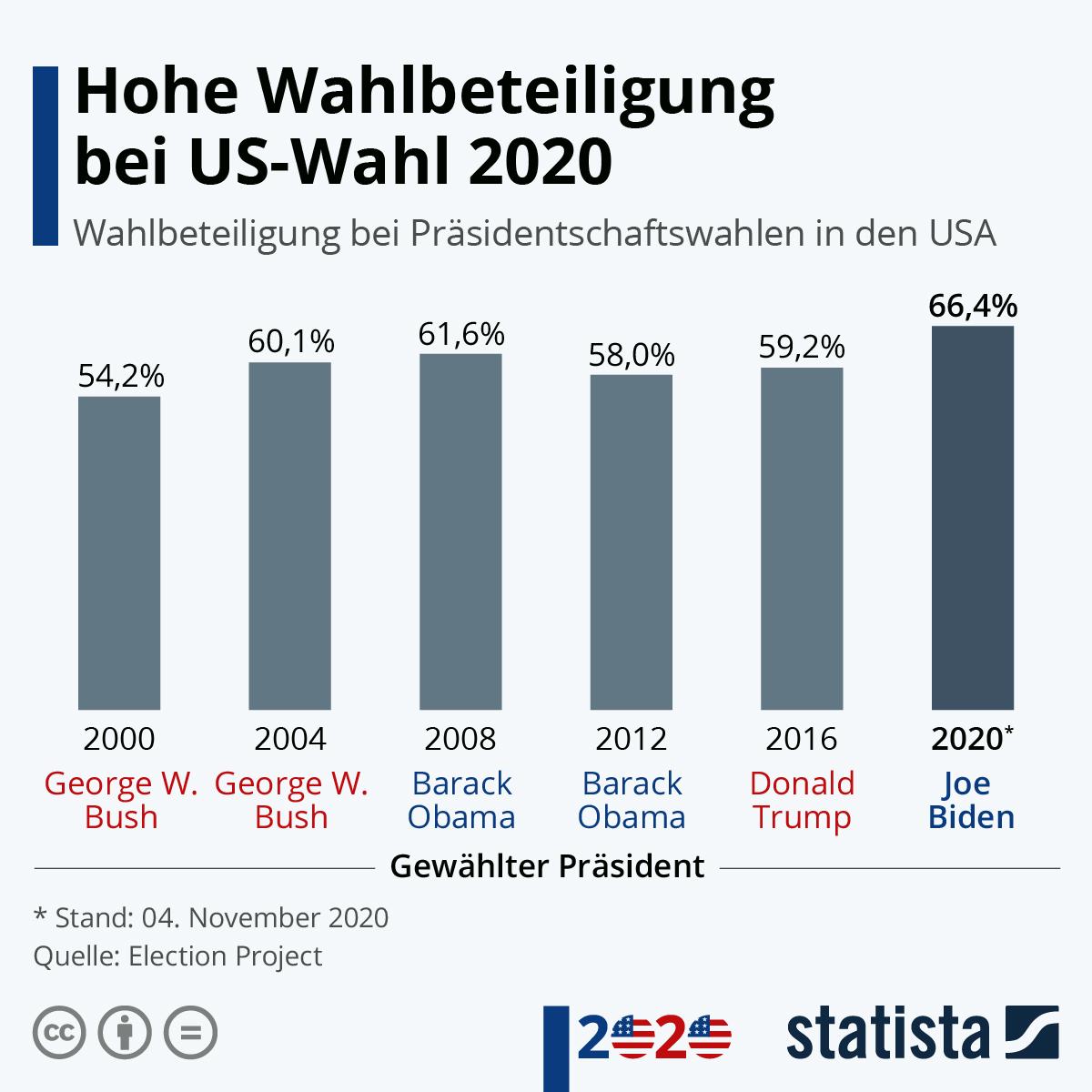 Infografik: Hohe Wahlbeteiligung bei US-Wahl 2020 | Statista