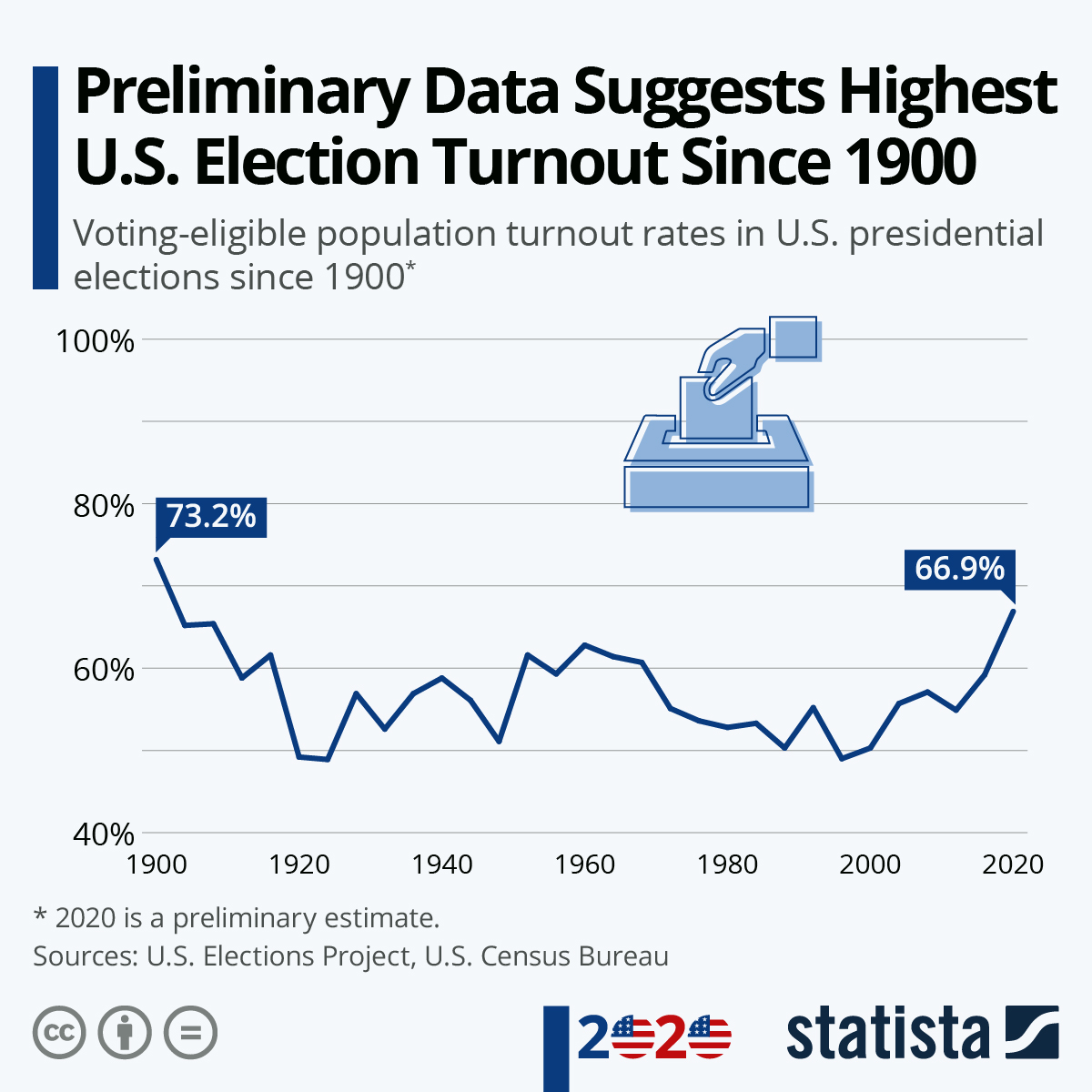 Infographic: Preliminary Data Suggests Highest U.S. Election Turnout Since 1900 | Statista