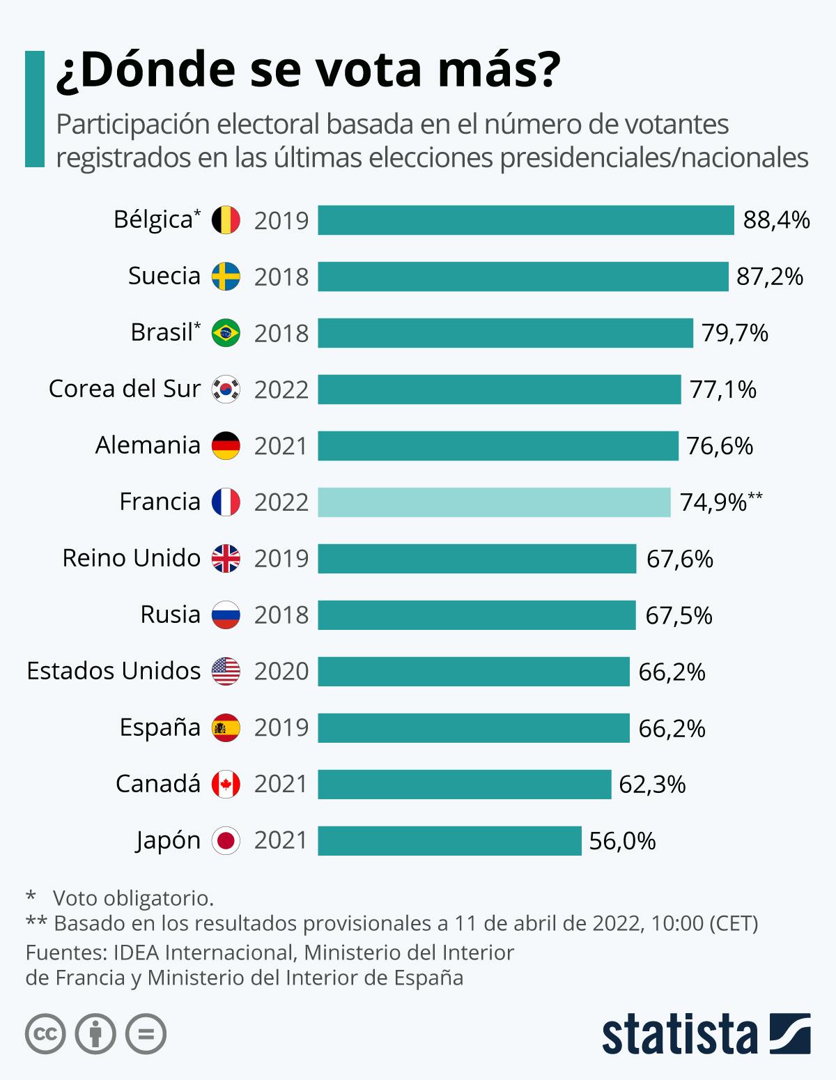 Infografía: Los niveles de participación electoral | Statista