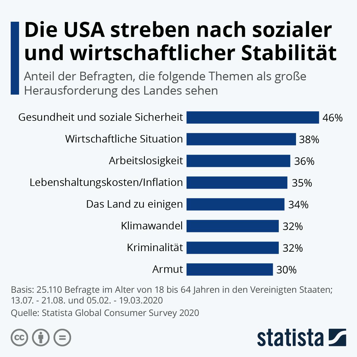 Infografik: Die USA streben nach sozialer und wirtschaftlicher Stabilität | Statista