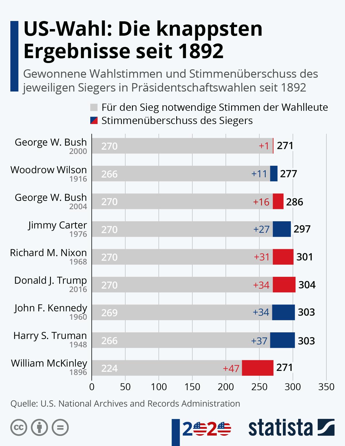 Infografik: US-Wahl: Die knappsten Ergebnisse seit 1892 | Statista