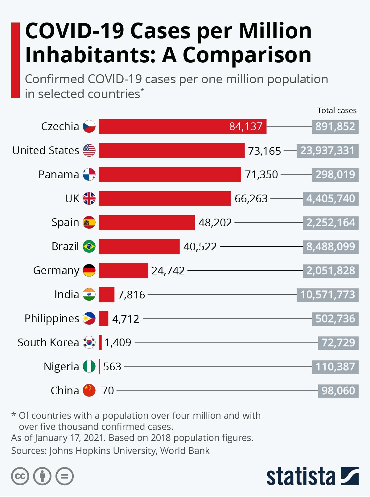 Infographic: COVID-19 Cases per Million Inhabitants: A Comparison   Statista