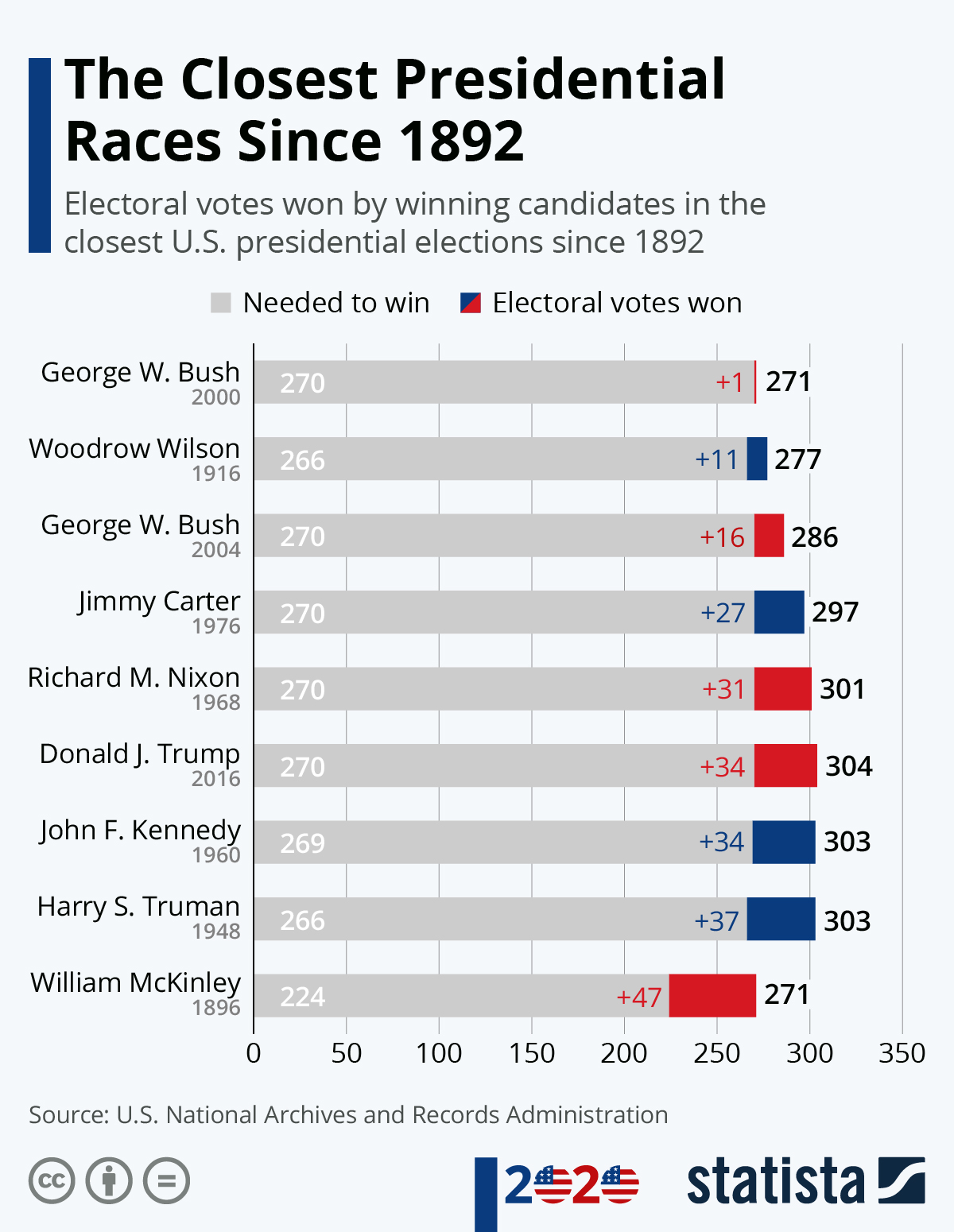 Infographic: The Closest Presidential Races Since 1892 | Statista