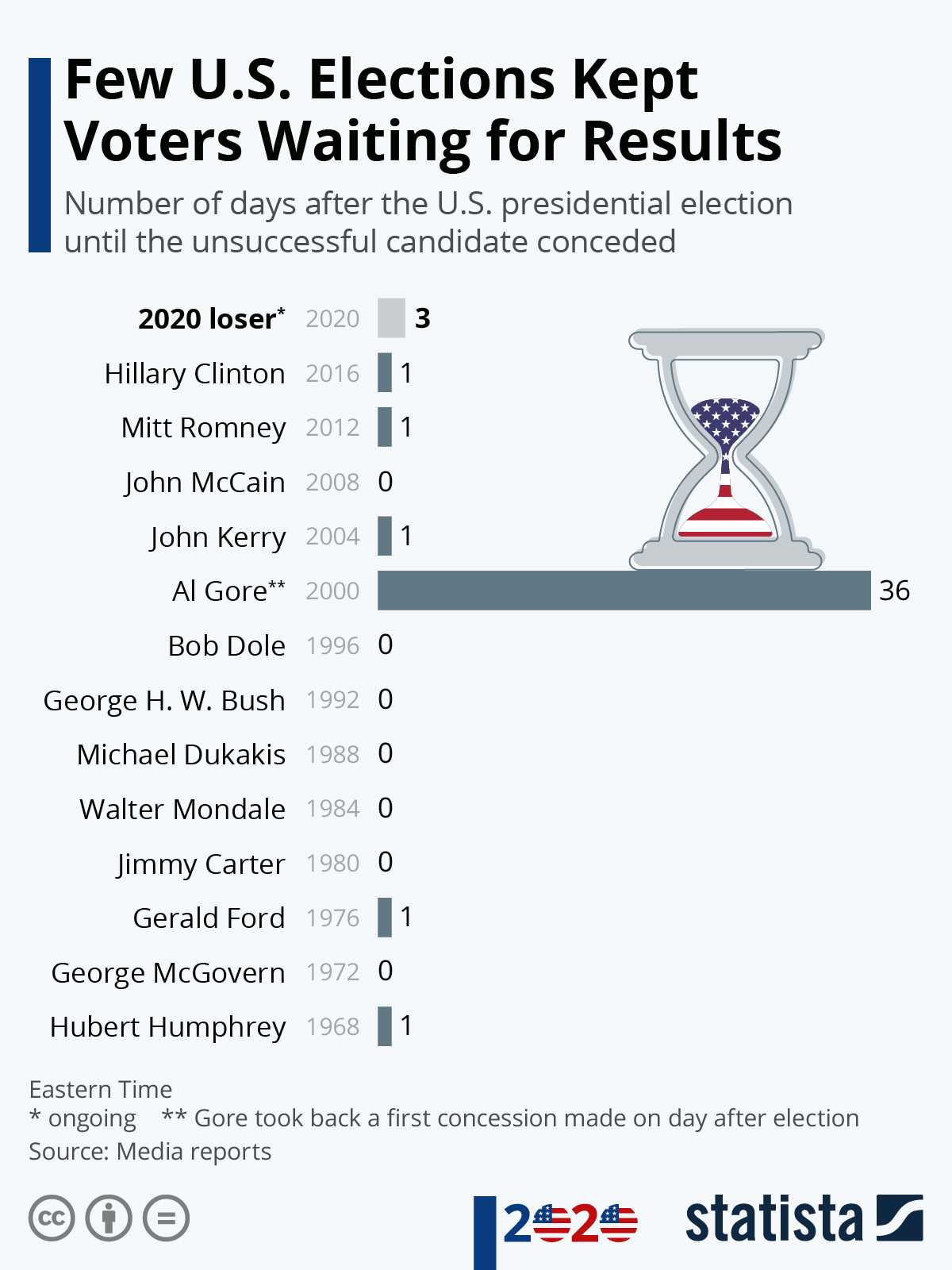 Infographic: Few U.S. Elections Kept Voters Waiting for Results | Statista
