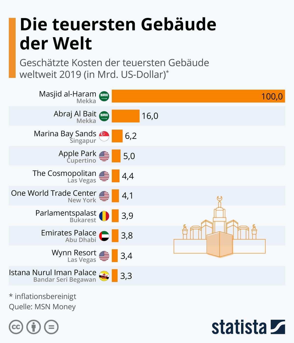 Infografik: Die teuersten Gebäude der Welt   Statista