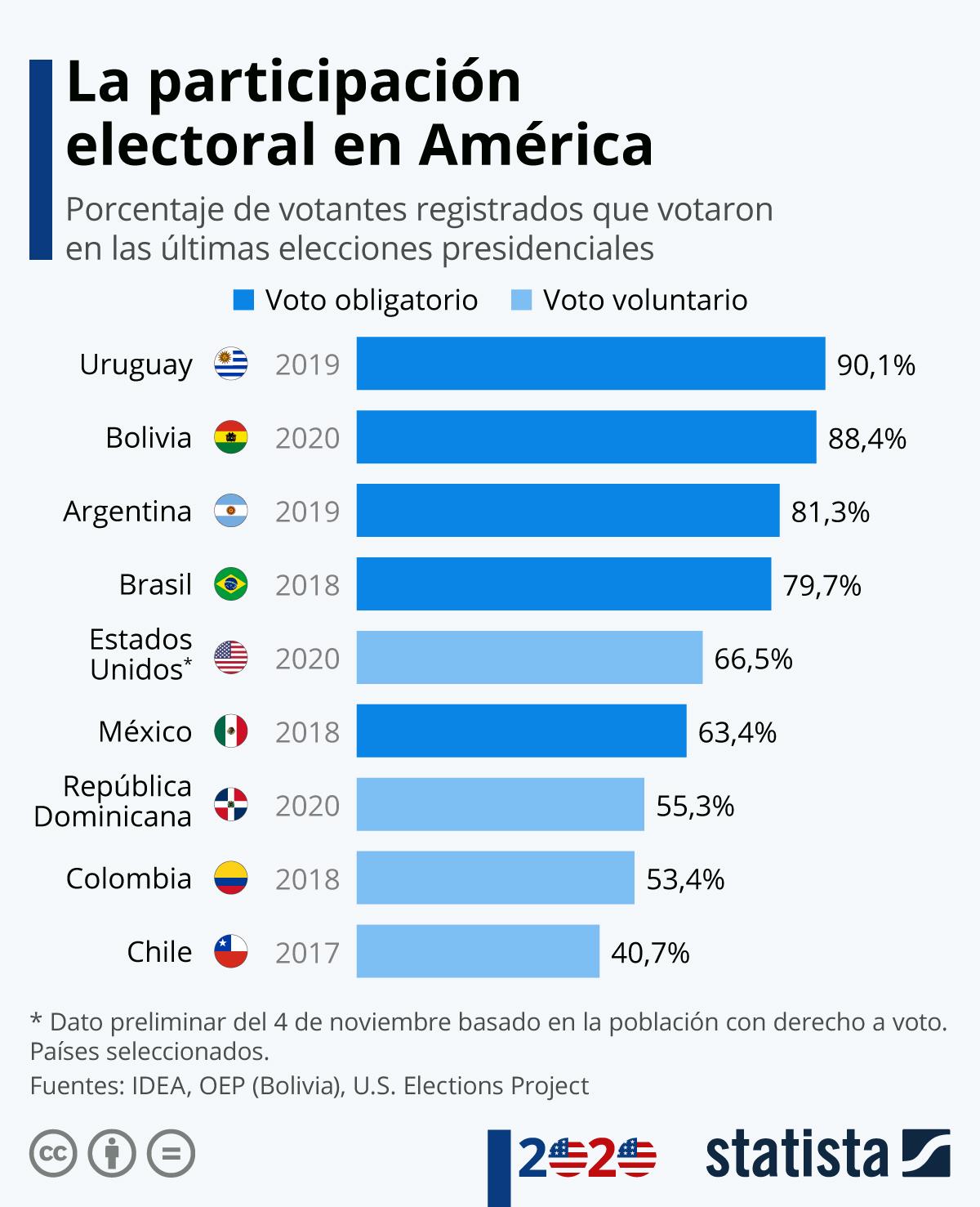 Infografía: ¿En qué país americano se ejerce más el derecho al voto? | Statista