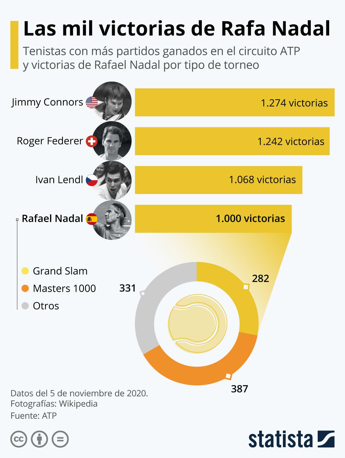 Infografía: Rafa Nadal ya forma parte del club de las 1.000 victorias en el circuito profesional | Statista