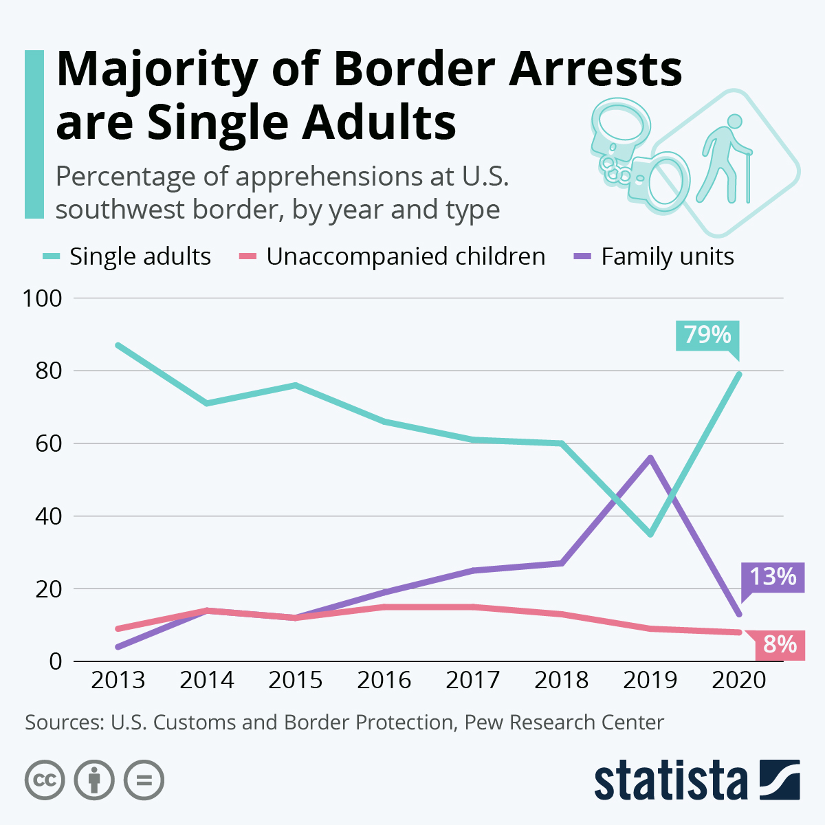 Infographic: Majority of Border Arrests are Single Adults   Statista