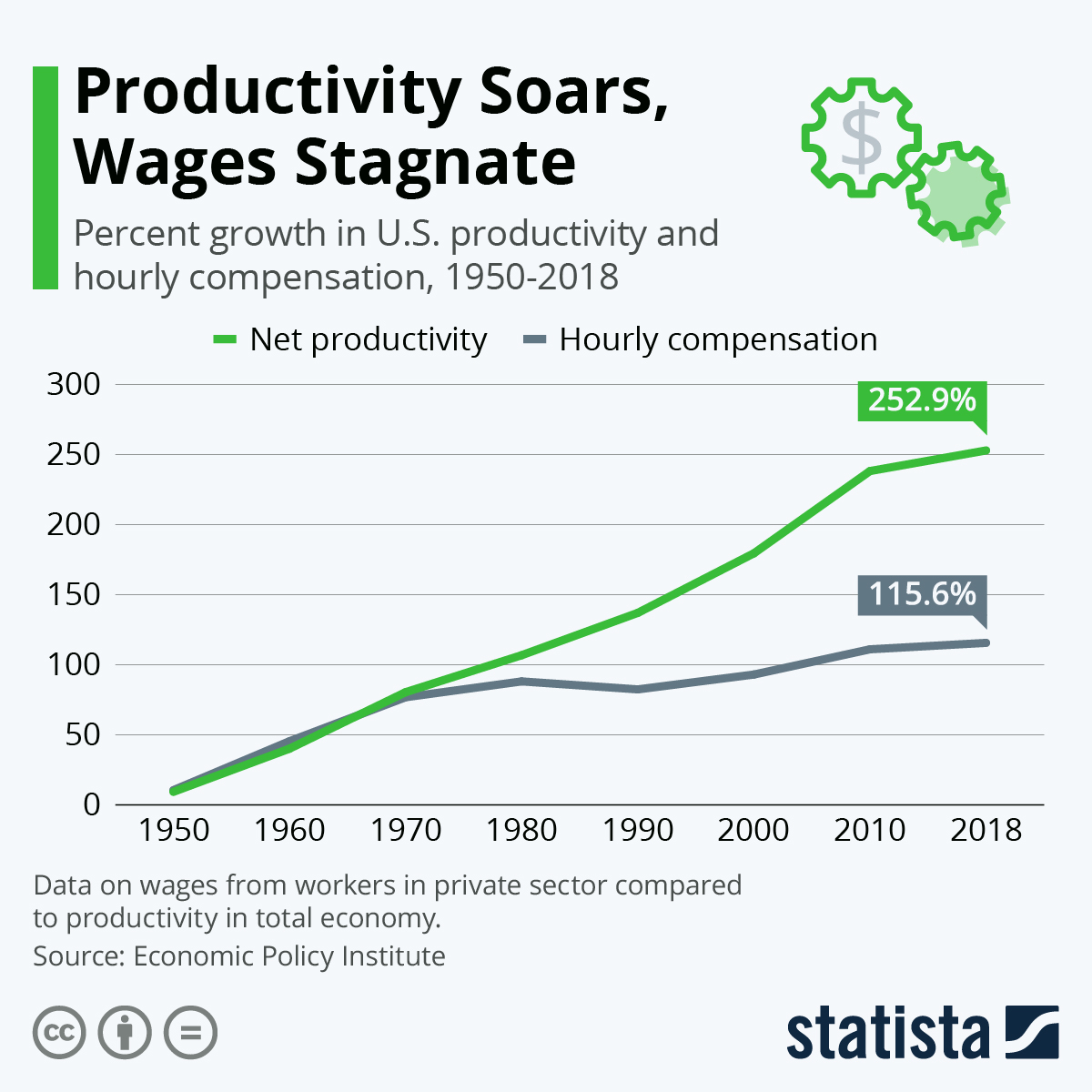 Infographic: Productivity Soars, Wages Stagnate | Statista