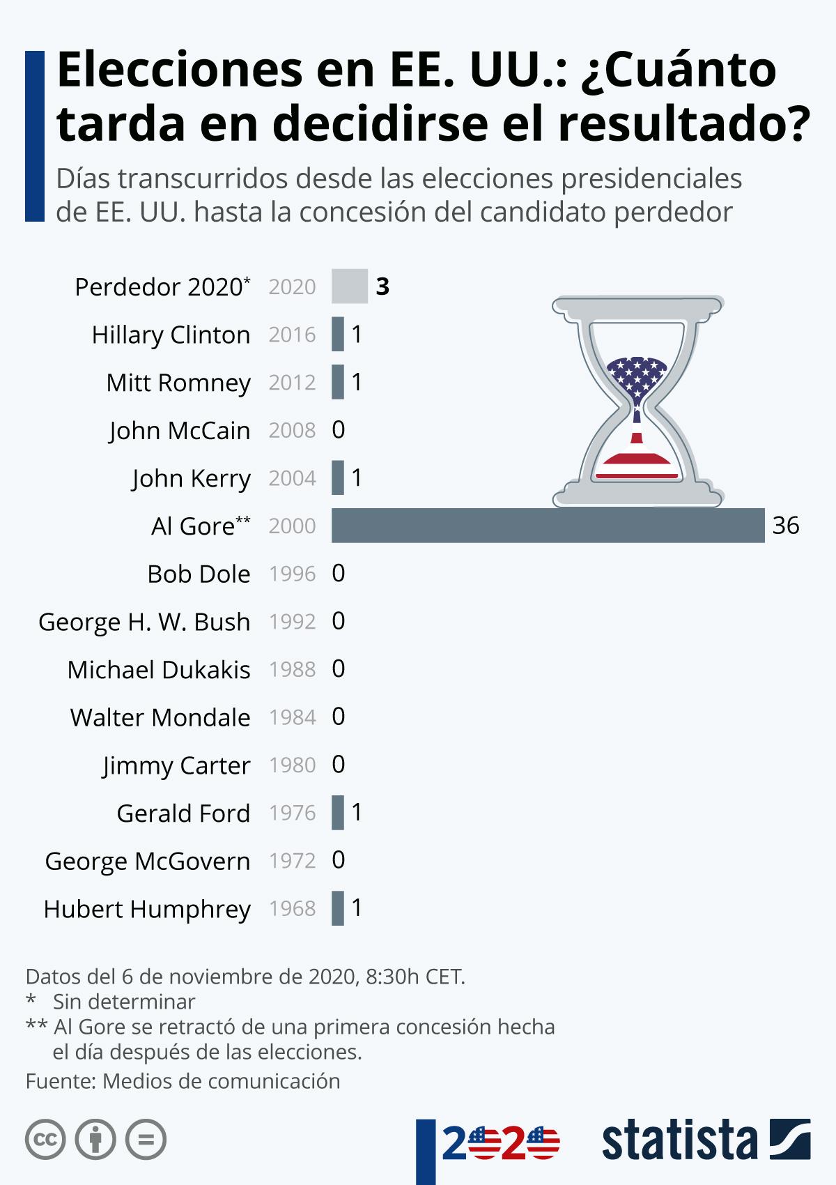 Infografía: Pocas elecciones en EE. UU. mantuvieron al mundo esperando los resultados | Statista