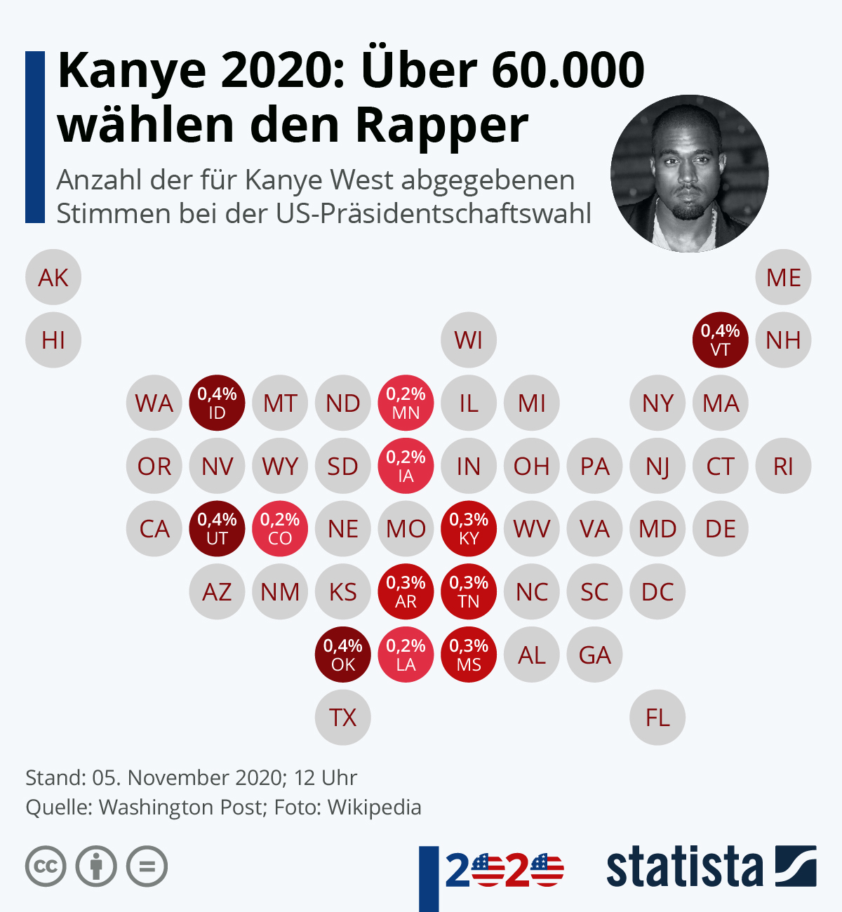 Infografik: Kanye 2020: Über 60.000 wählen den Rapper | Statista