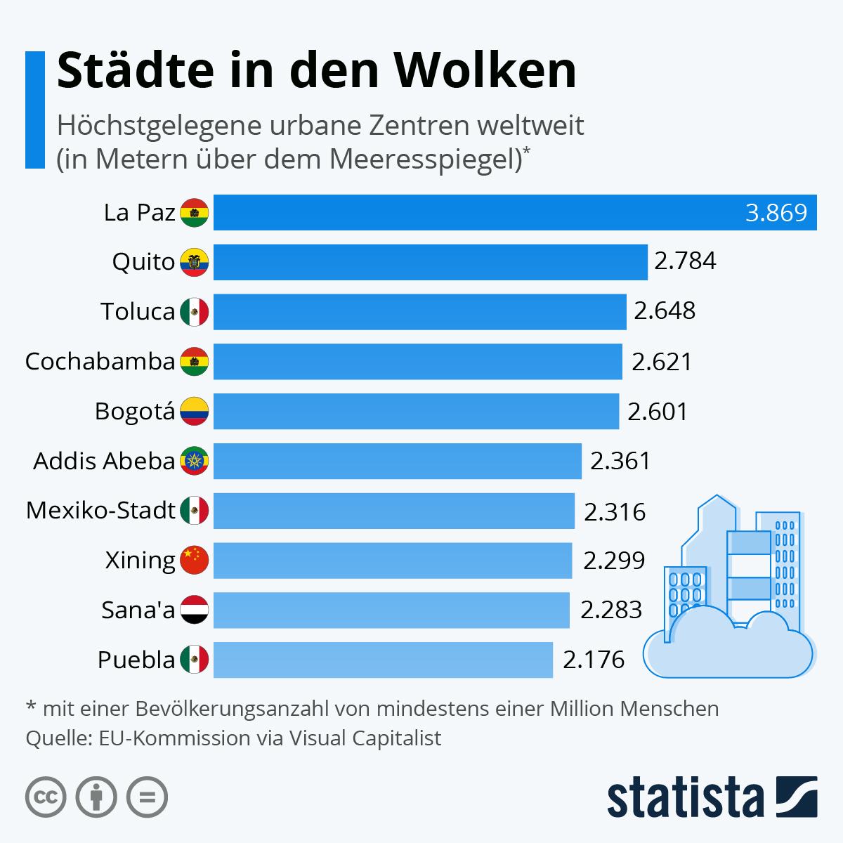 Infografik: Städte in den Wolken   Statista
