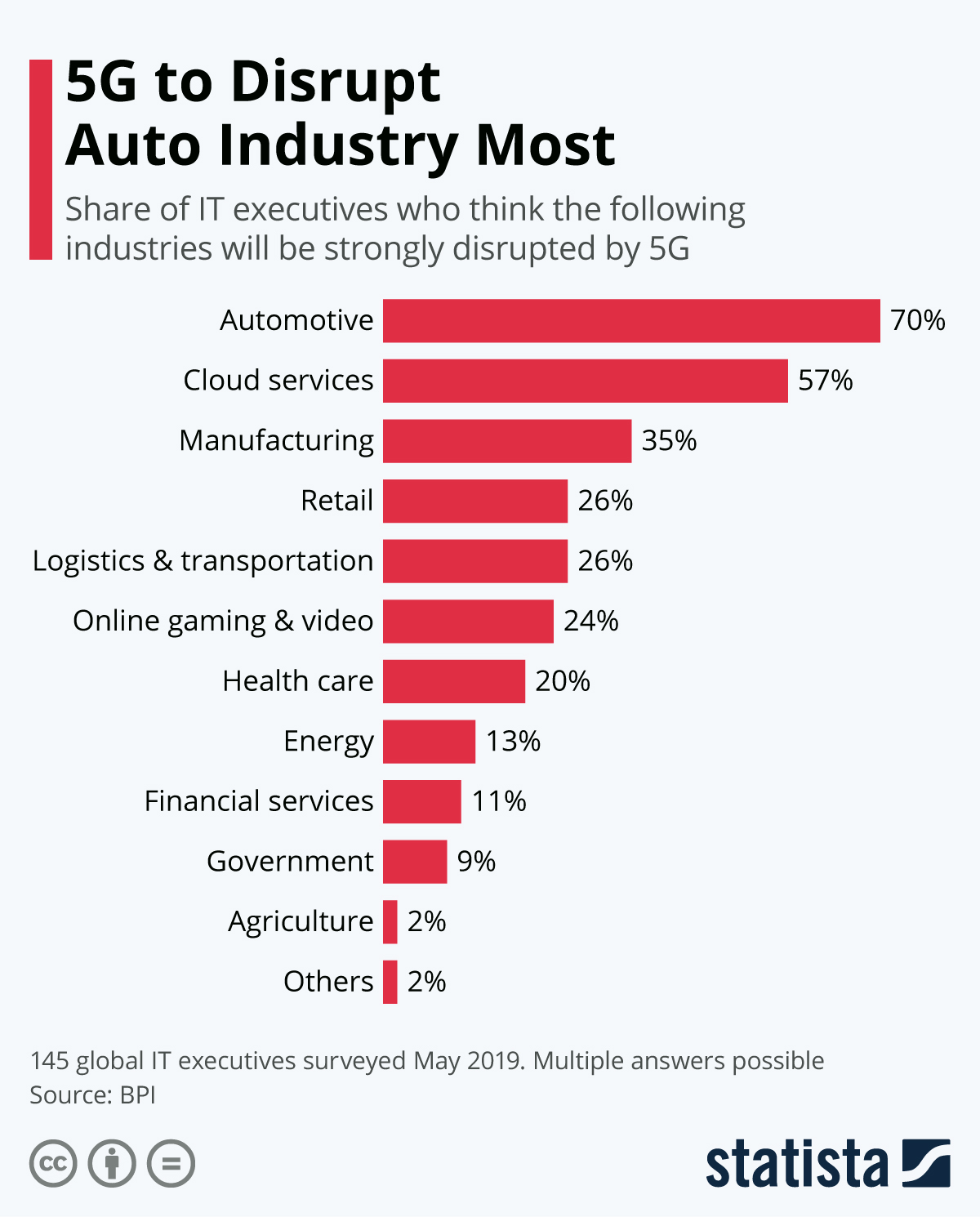 Infographic: 5G to Disrupt Auto Industry Most | Statista