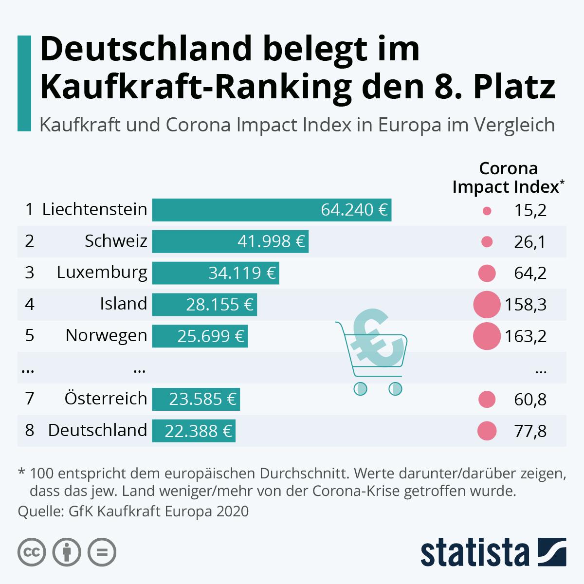 Infografik: Deutschland belegt im Kaufkraft-Ranking den 8. Platz | Statista