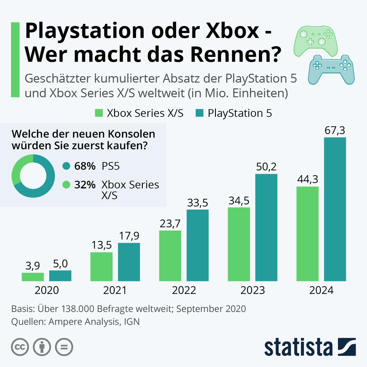 Infografik: Playstation oder Xbox – Wer macht das Rennen? | Statista
