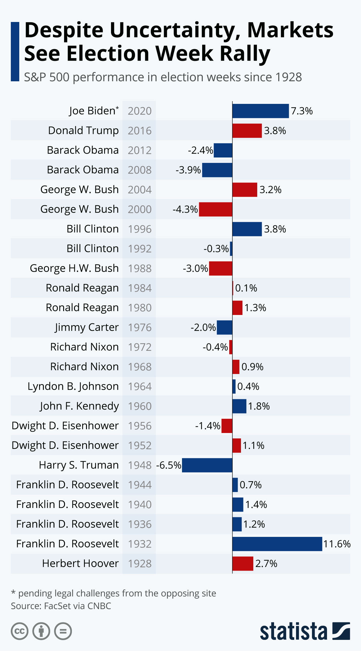 Infographic: Despite Uncertainty, Markets See Election Week Rally | Statista