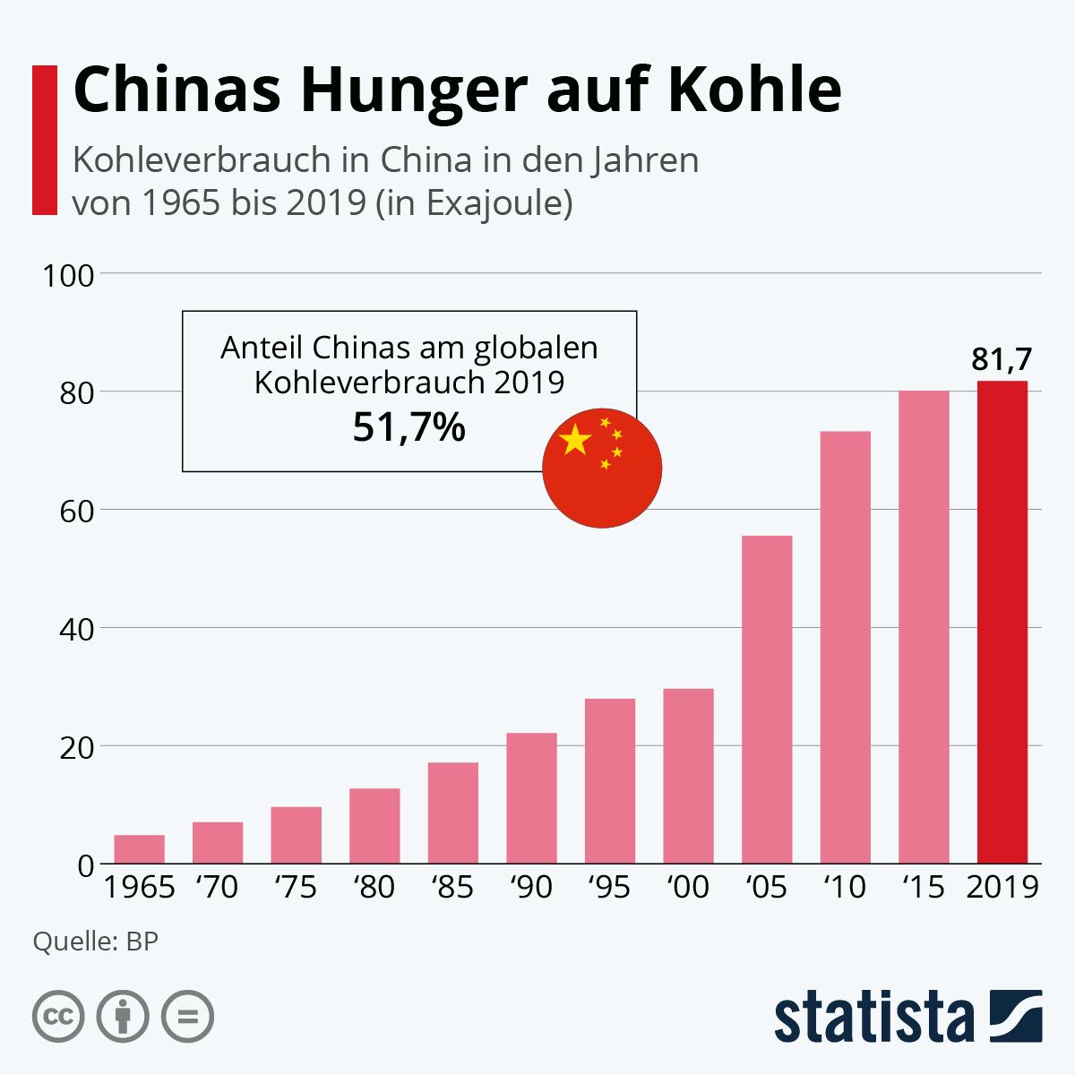 Infografik: Chinas Hunger auf Kohle   Statista