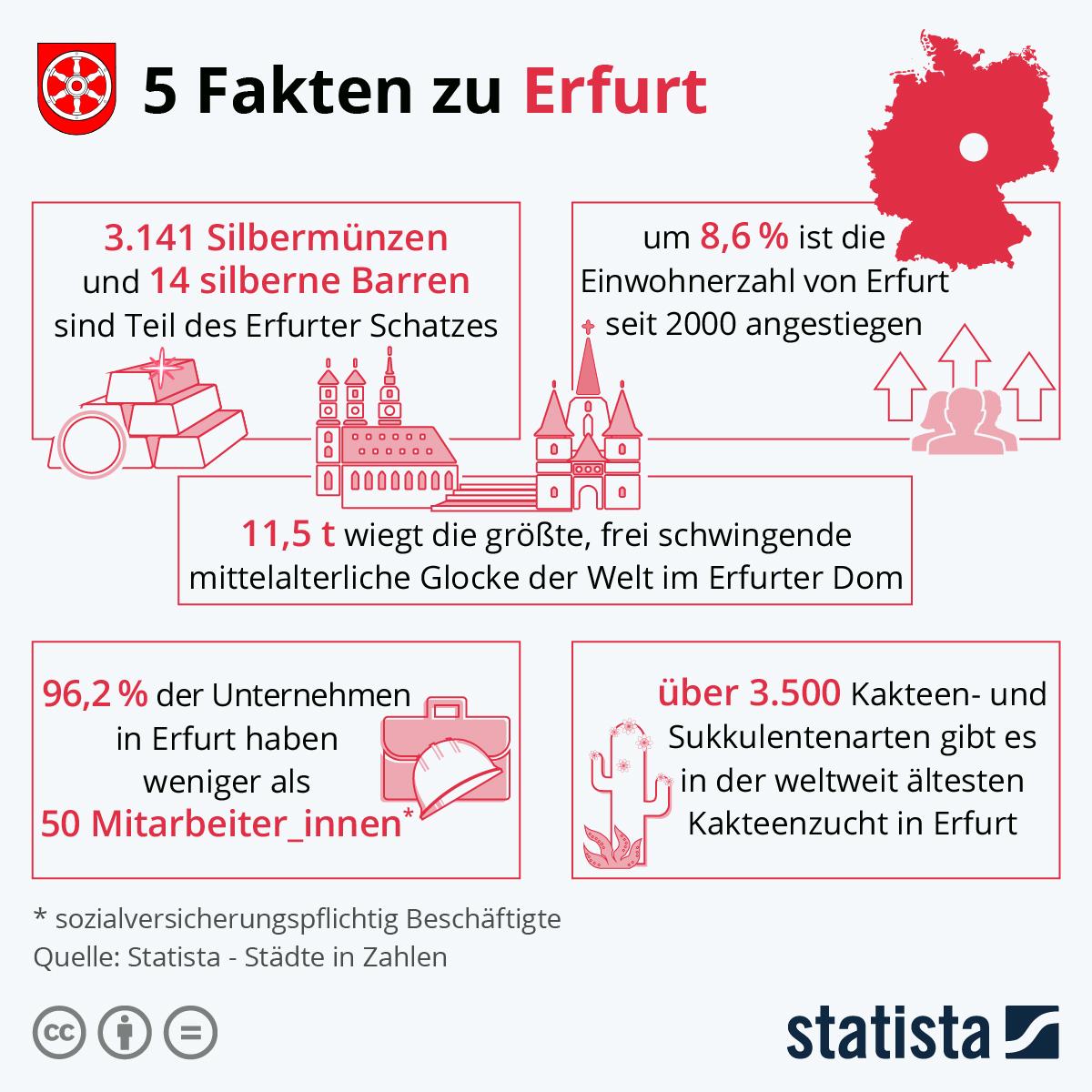 Infografik: 5 Fakten zu Erfurt | Statista