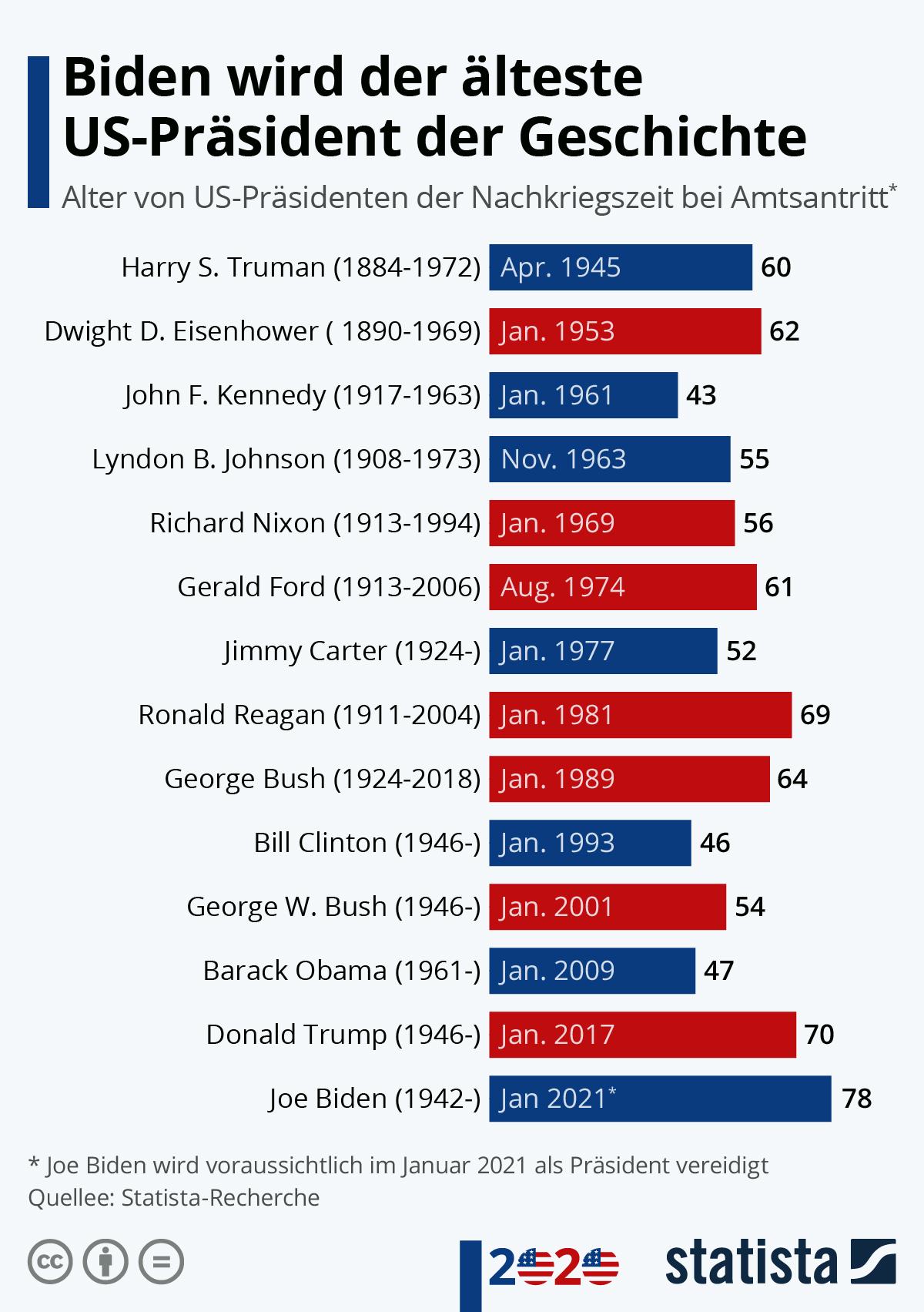 Infografik: Biden wird der älteste US-Präsident der Geschichte | Statista