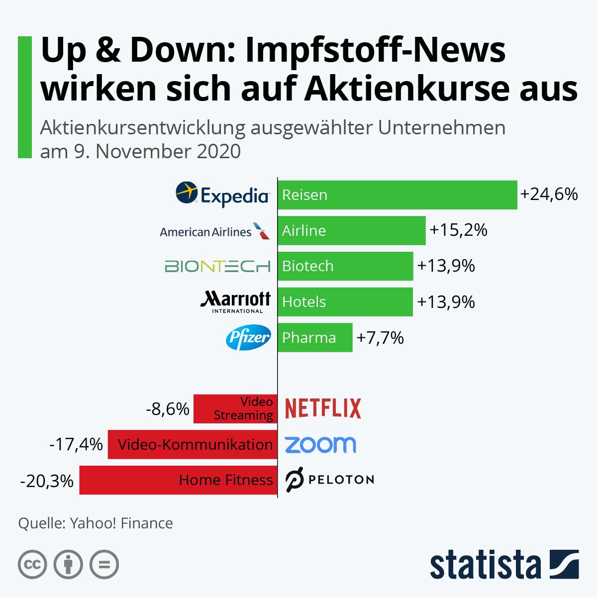 Infografik: Up & Down: Impfstoff-News wirken sich auf Aktienkurse aus | Statista