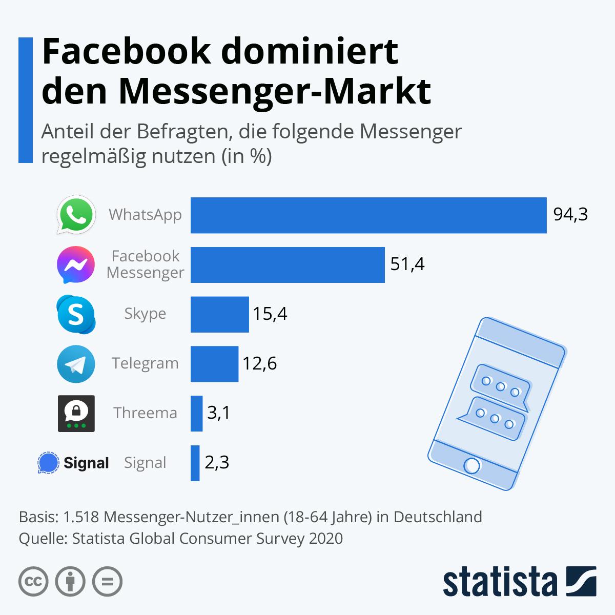Infografik: Facebook dominiert den Messenger-Markt | Statista